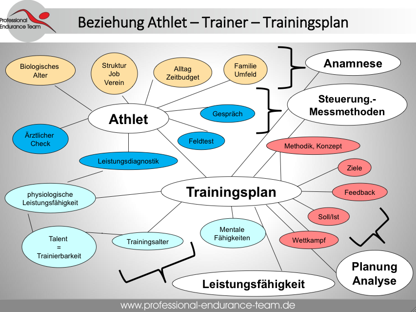 Athlet_Trainer_Trainingsplan