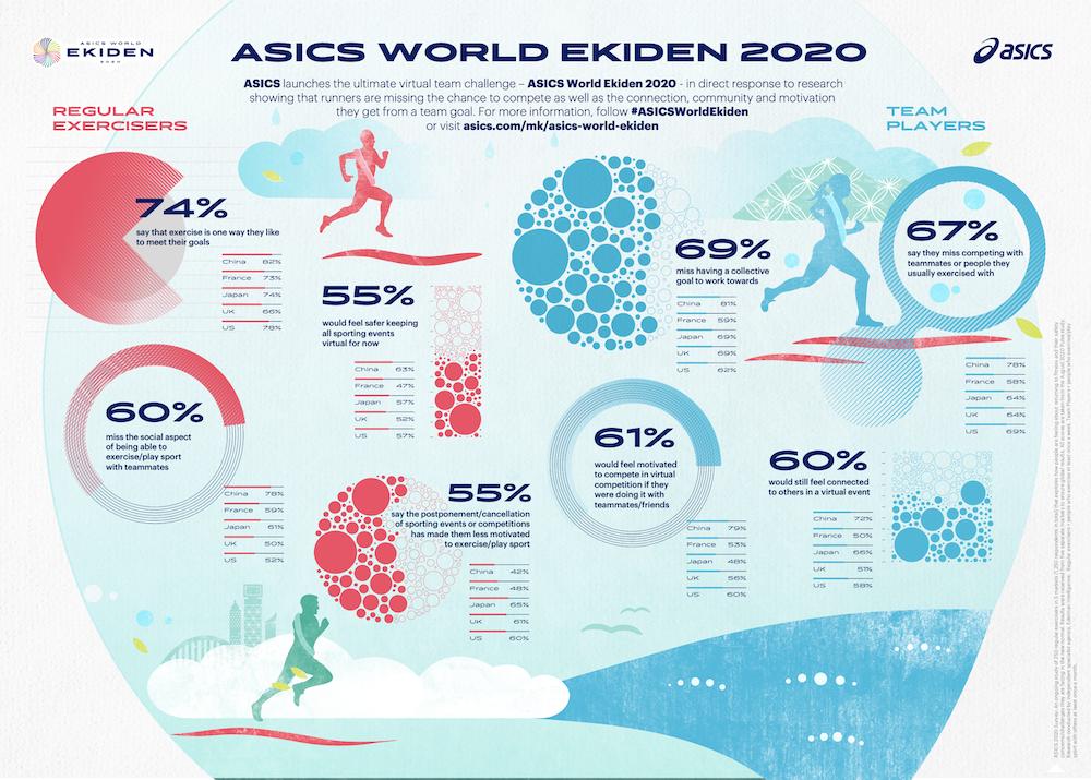 Studie zur Asics World Ekiden 2020